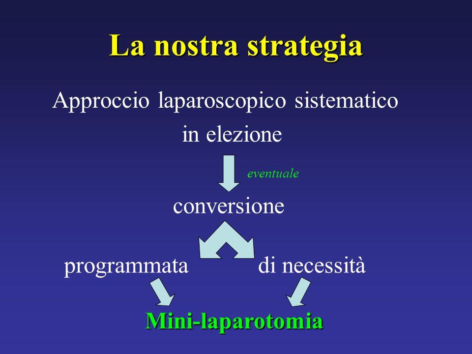 La nostra strategia Approccio laparoscopico sistematico in elezione