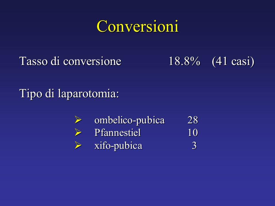 Conversioni Tasso di conversione 18.8% (41 casi) Tipo di laparotomia: