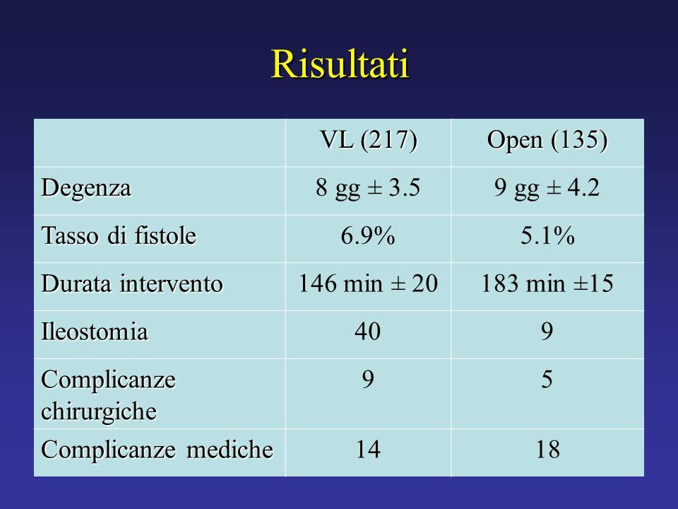 Risultati VL (217) Open (135) Degenza 8 gg ± 3.5 9 gg ± 4.2