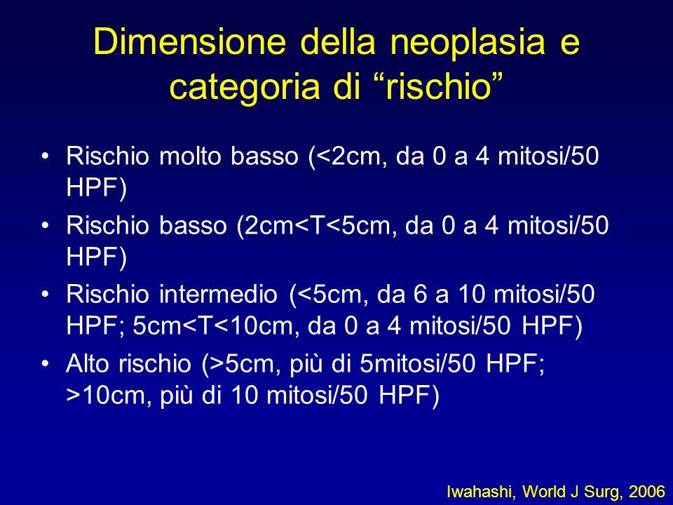 Dimensione della neoplasia e categoria di rischio