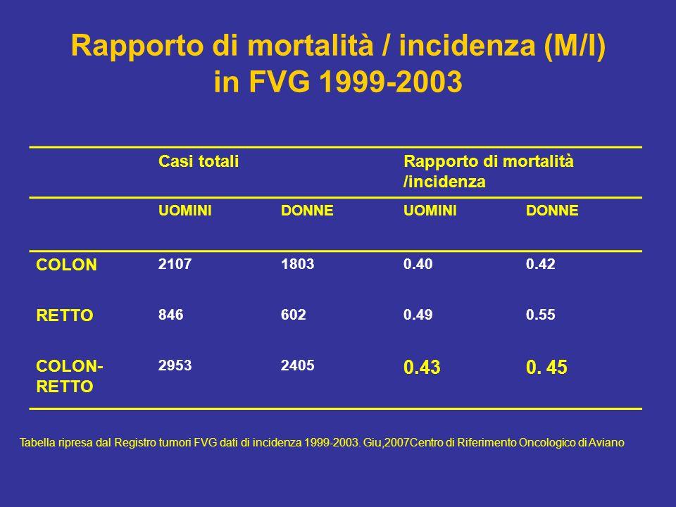 Rapporto di mortalità / incidenza (M/I) in FVG 1999-2003
