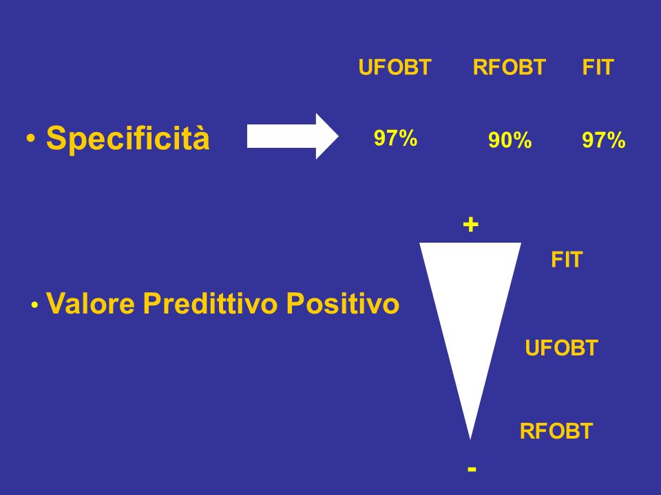 Specificità + - Valore Predittivo Positivo UFOBT RFOBT FIT 97% 90% 97%