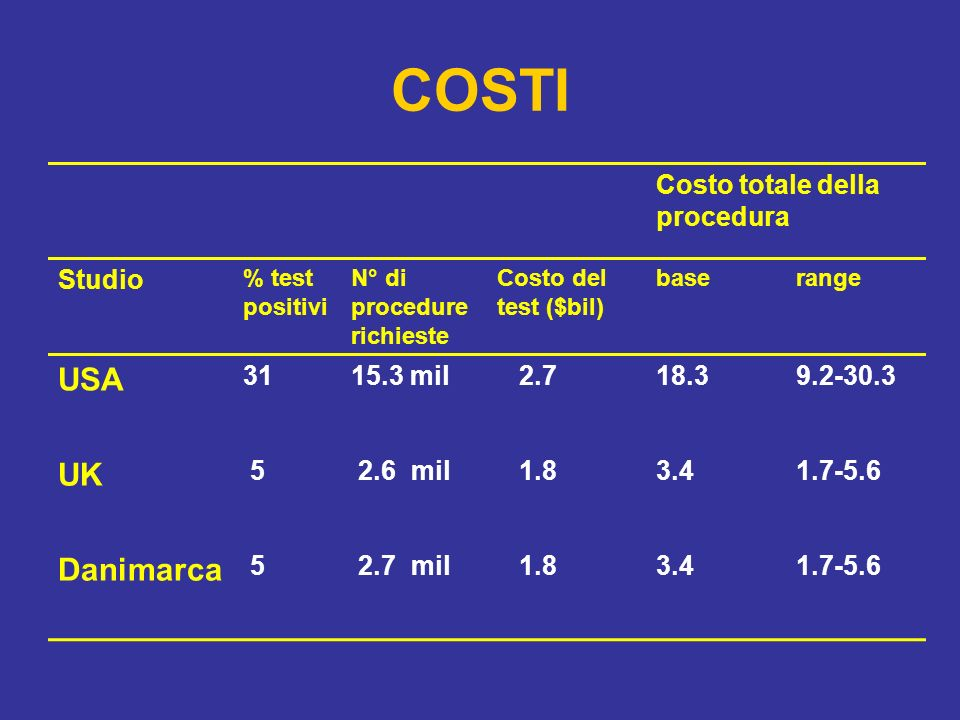COSTI USA UK Danimarca Costo totale della procedura Studio 31 15.3 mil