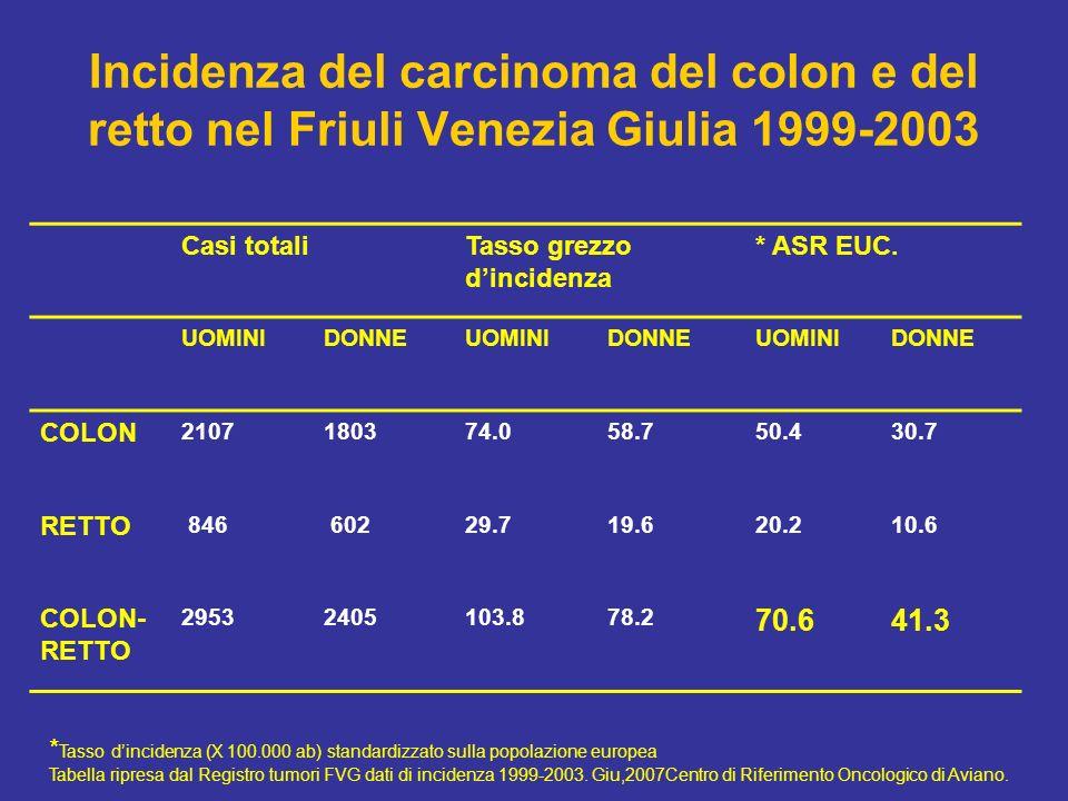 Incidenza del carcinoma del colon e del retto nel Friuli Venezia Giulia 1999-2003