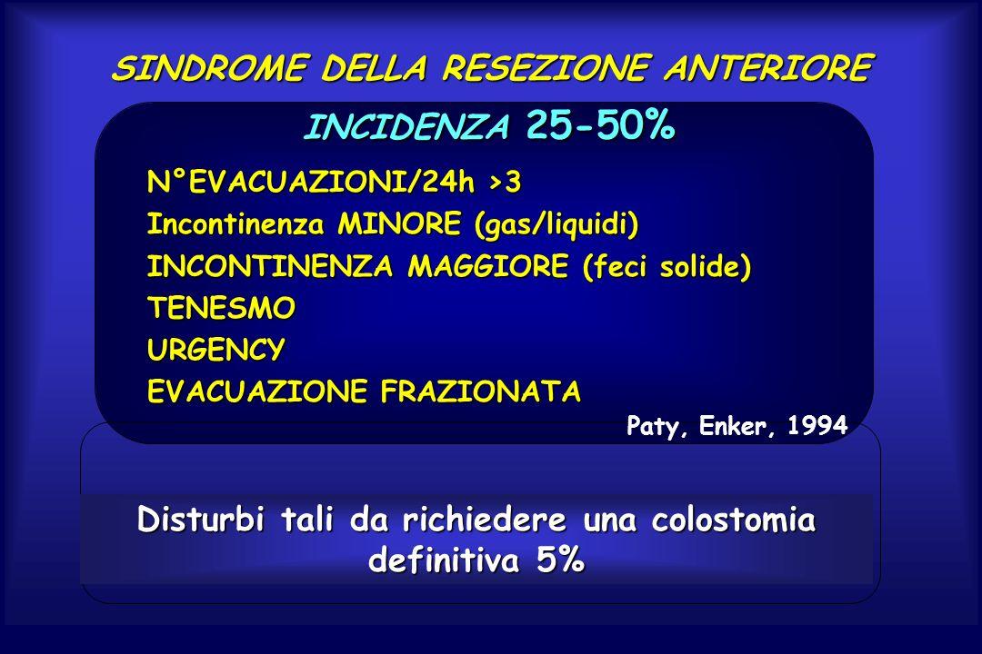 SINDROME DELLA RESEZIONE ANTERIORE INCIDENZA 25-50%
