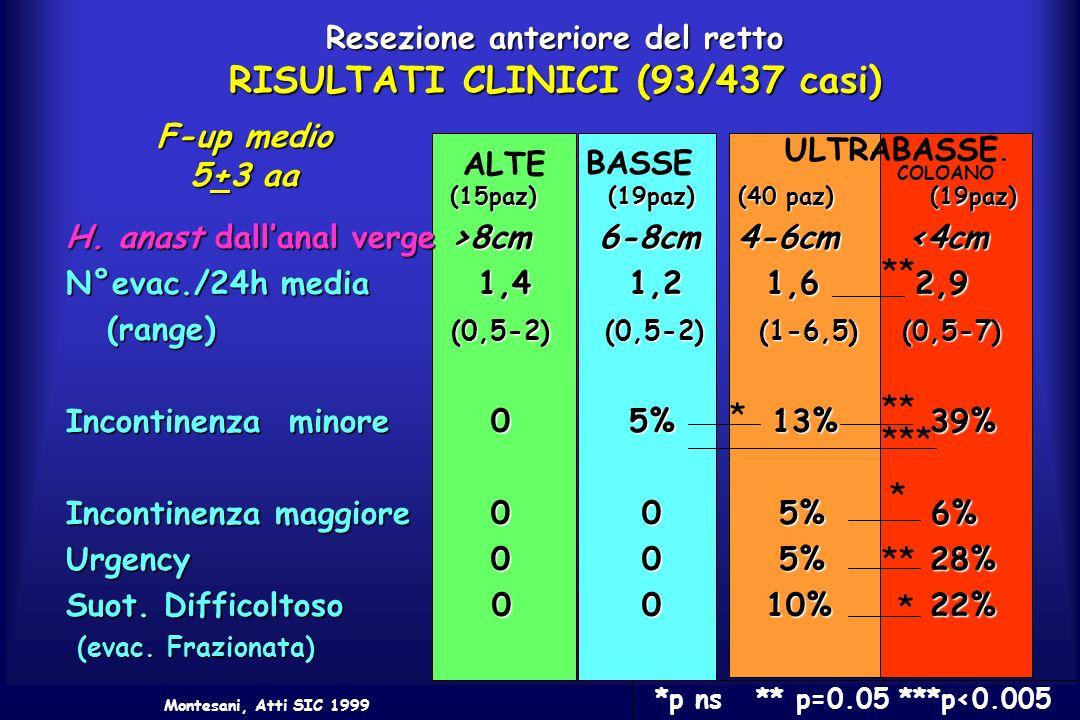 Resezione anteriore del retto RISULTATI CLINICI (93/437 casi)