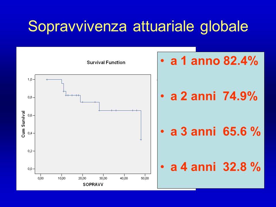 Sopravvivenza attuariale globale