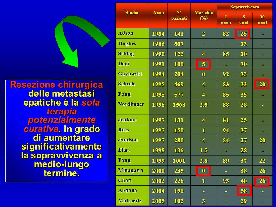 StudioAnno. N˚ pazienti. Mortalità (%) Sopravvivenza. 1. anno. 5. anni. 10. Adson. 1984. 141. 2. 82.