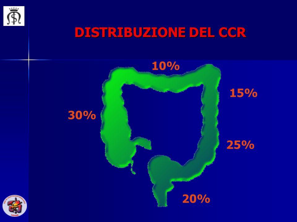 DISTRIBUZIONE DEL CCR 10% 15% 30% 25% 20%