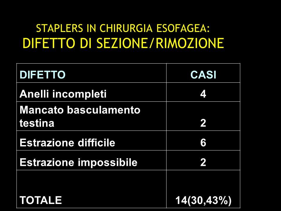 STAPLERS IN CHIRURGIA ESOFAGEA: DIFETTO DI SEZIONE/RIMOZIONE