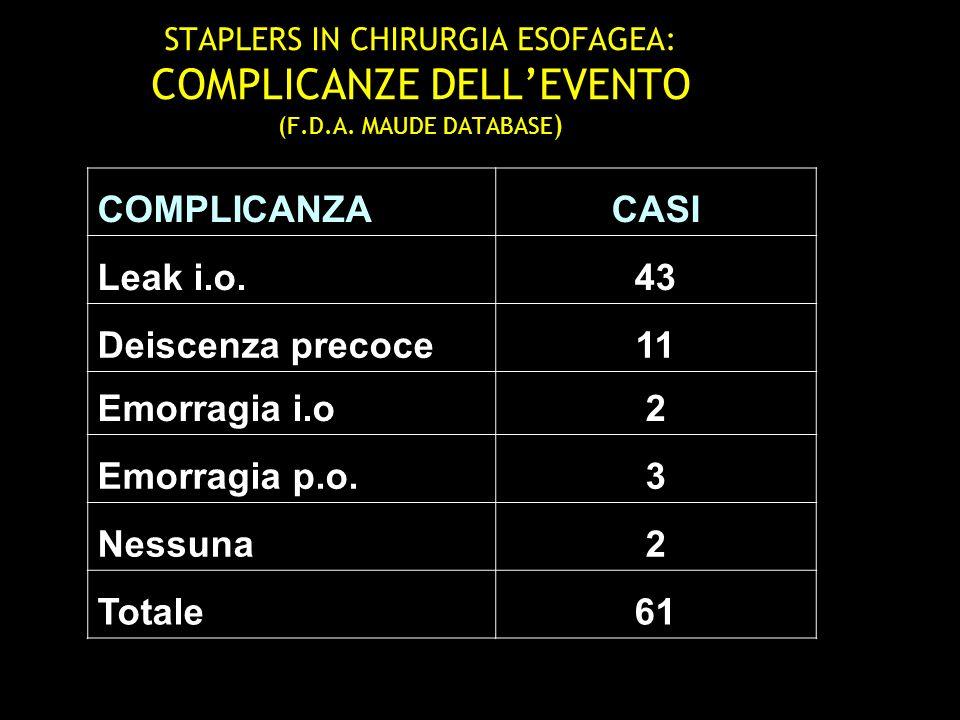 COMPLICANZA CASI Leak i.o. 43 Deiscenza precoce 11 Emorragia i.o 2