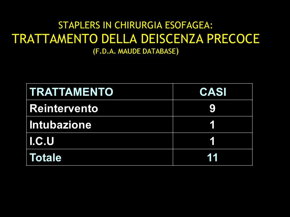 TRATTAMENTO CASI Reintervento 9 Intubazione 1 I.C.U Totale 11