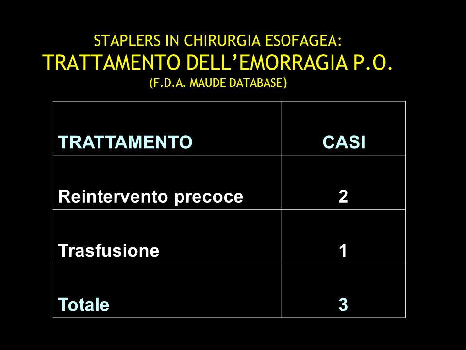TRATTAMENTO CASI Reintervento precoce 2 Trasfusione 1 Totale 3