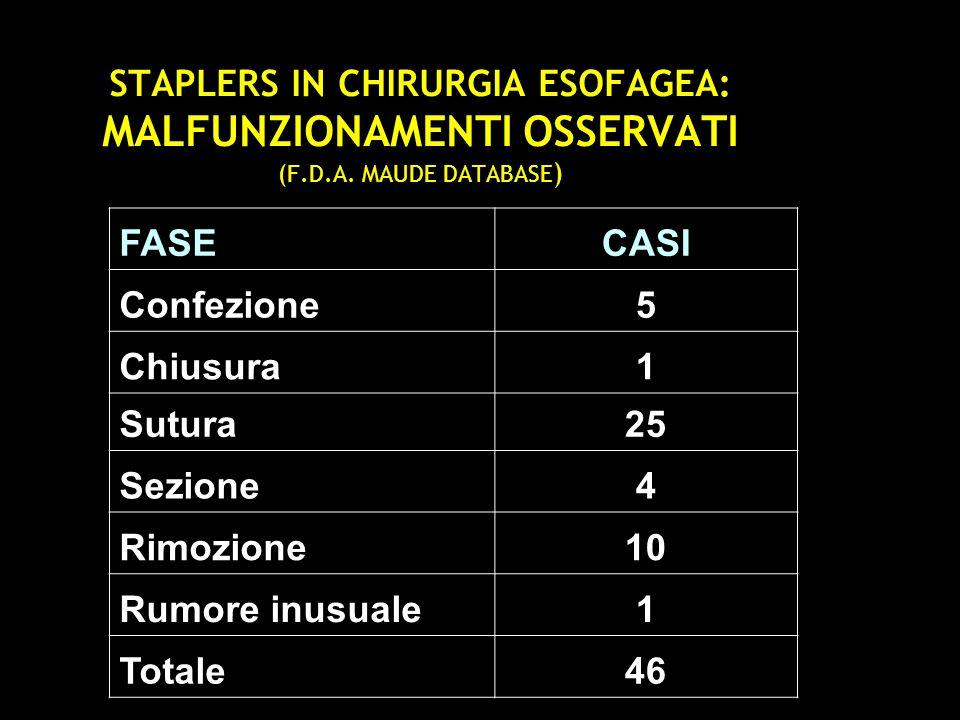 STAPLERS IN CHIRURGIA ESOFAGEA: MALFUNZIONAMENTI OSSERVATI (F. D. A
