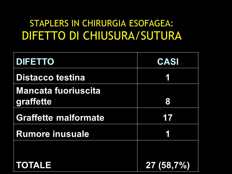 STAPLERS IN CHIRURGIA ESOFAGEA: DIFETTO DI CHIUSURA/SUTURA