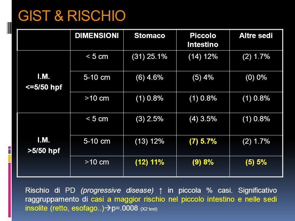 GIST & RISCHIO DIMENSIONI Stomaco Piccolo Intestino Altre sedi I.M.