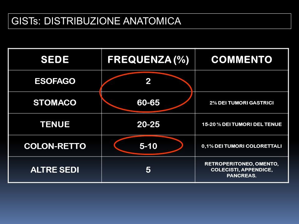 SEDE FREQUENZA (%) COMMENTO