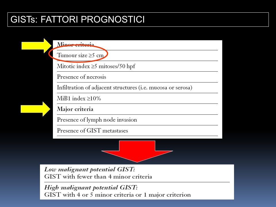 GISTs: FATTORI PROGNOSTICI