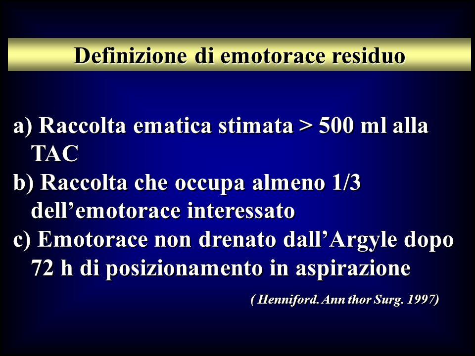 Definizione di emotorace residuo