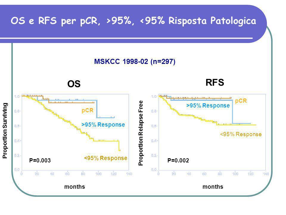 OS e RFS per pCR, >95%, <95% Risposta Patologica