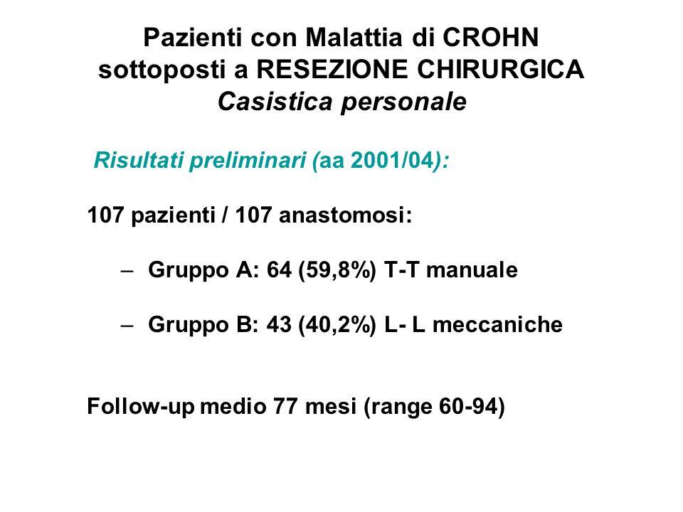 Pazienti con Malattia di CROHN sottoposti a RESEZIONE CHIRURGICA Casistica personale