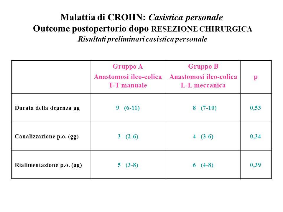 Malattia di CROHN: Casistica personale Outcome postopertorio dopo RESEZIONE CHIRURGICA Risultati preliminari casistica personale