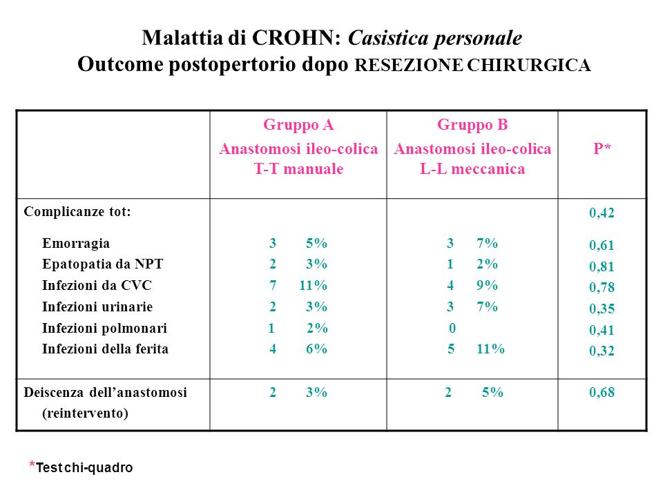 Malattia di CROHN: Casistica personale Outcome postopertorio dopo RESEZIONE CHIRURGICA