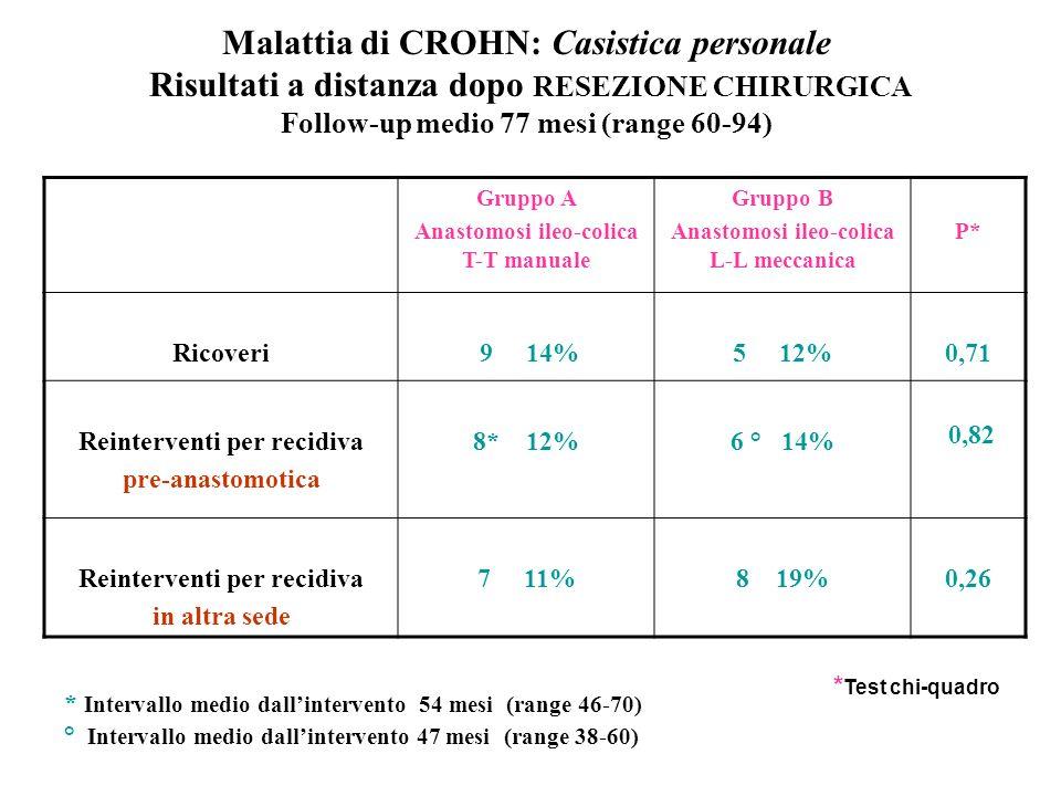 Malattia di CROHN: Casistica personale Risultati a distanza dopo RESEZIONE CHIRURGICA Follow-up medio 77 mesi (range 60-94)