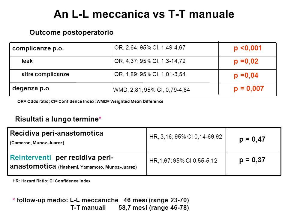 An L-L meccanica vs T-T manuale