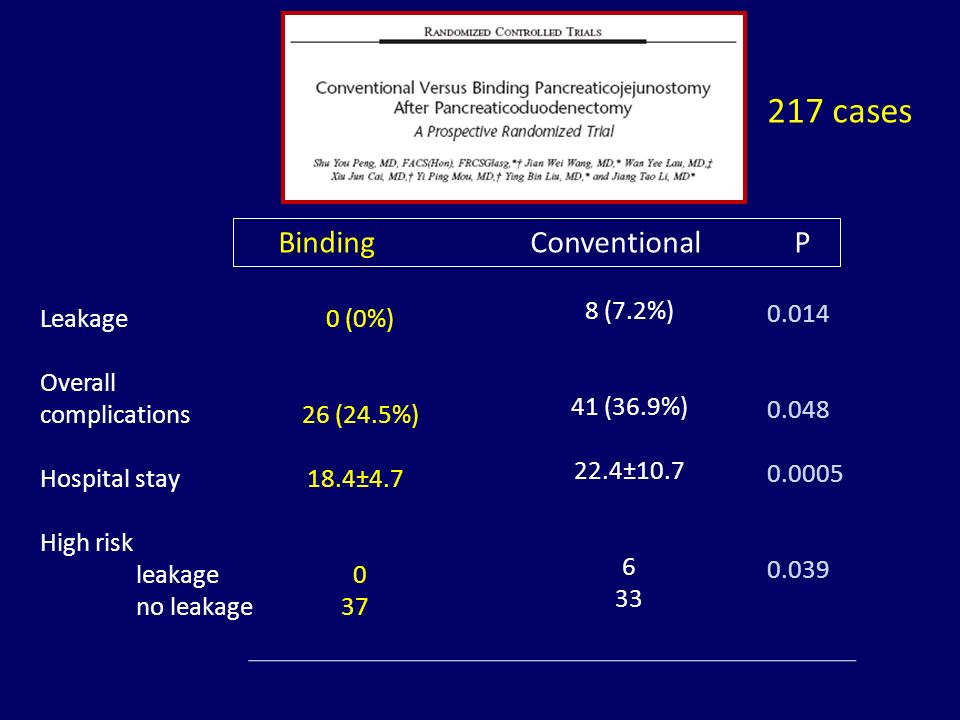 217 cases Binding Conventional P 8 (7.2%) 41 (36.9%) 22.4±