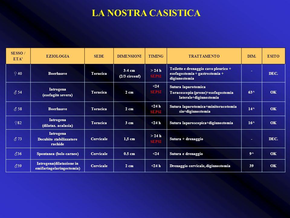 LA NOSTRA CASISTICA SESSO / ETA' EZIOLOGIA SEDE DIMENSIONI TIMING