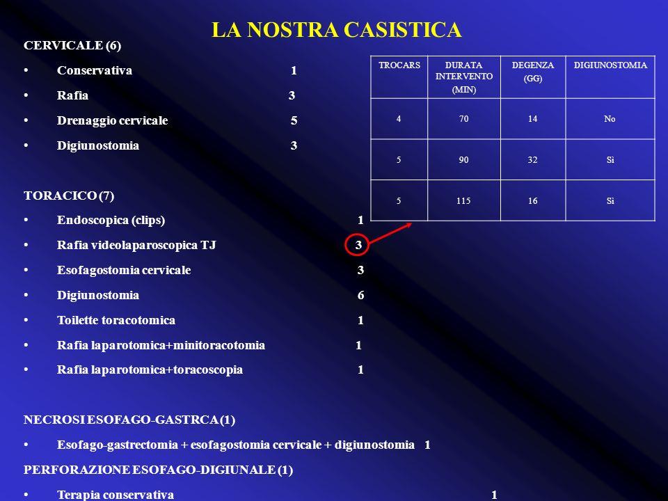 LA NOSTRA CASISTICA CERVICALE (6) Conservativa 1 Rafia 3