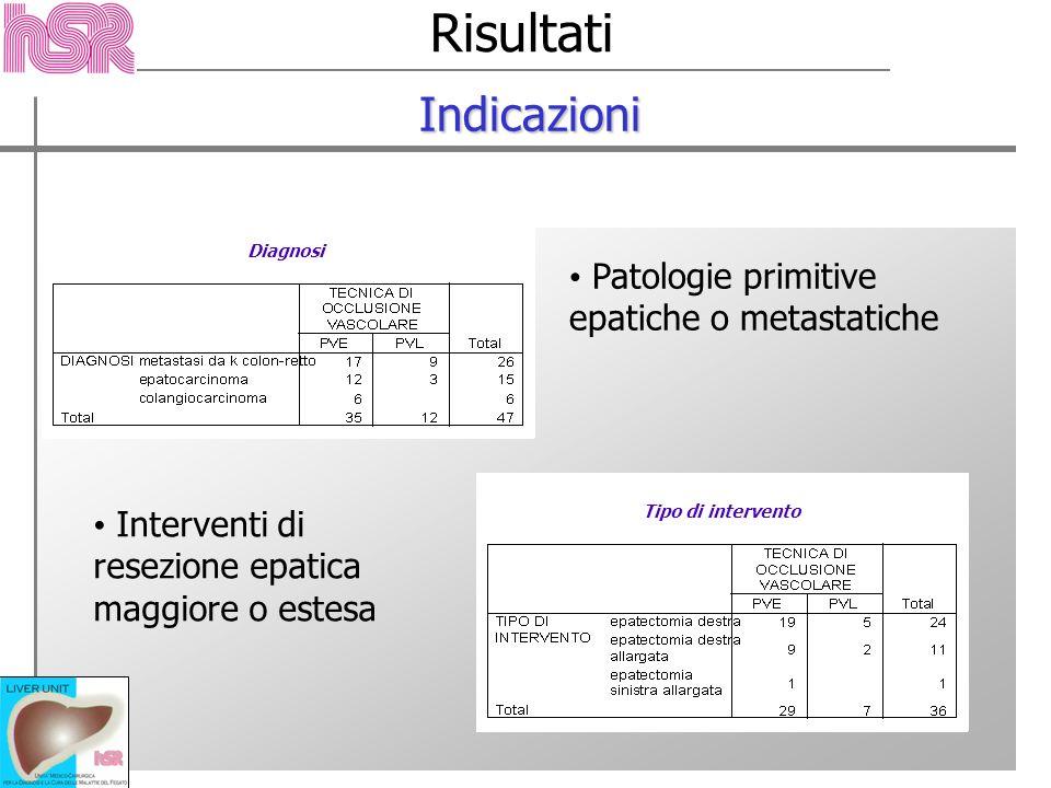 Risultati Indicazioni Patologie primitive epatiche o metastatiche