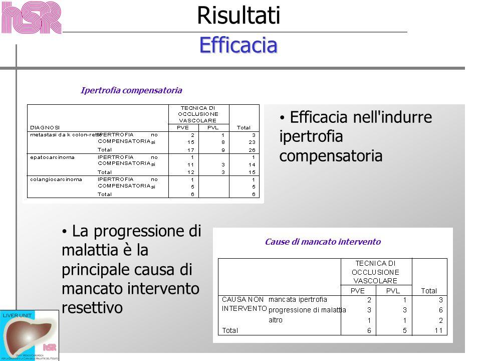 Risultati Efficacia Efficacia nell indurre ipertrofia compensatoria