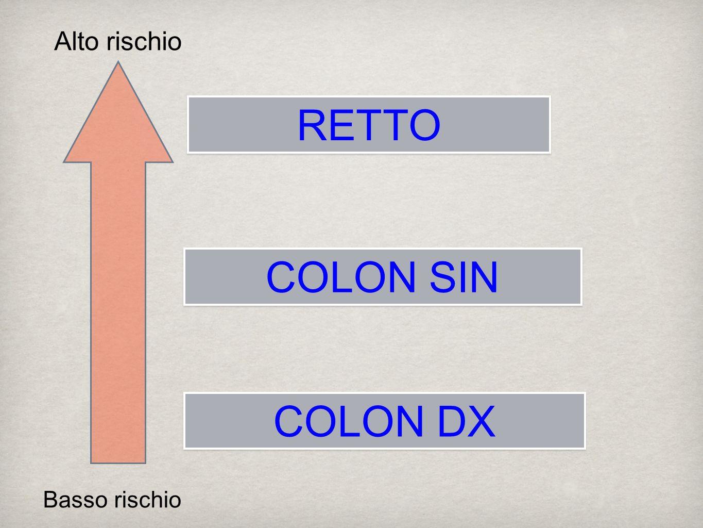 Alto rischio RETTO COLON SIN COLON DX Basso rischio