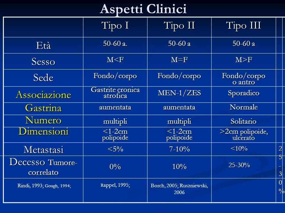 Aspetti Clinici Tipo I Tipo II Tipo III Età Sesso Sede Associazione