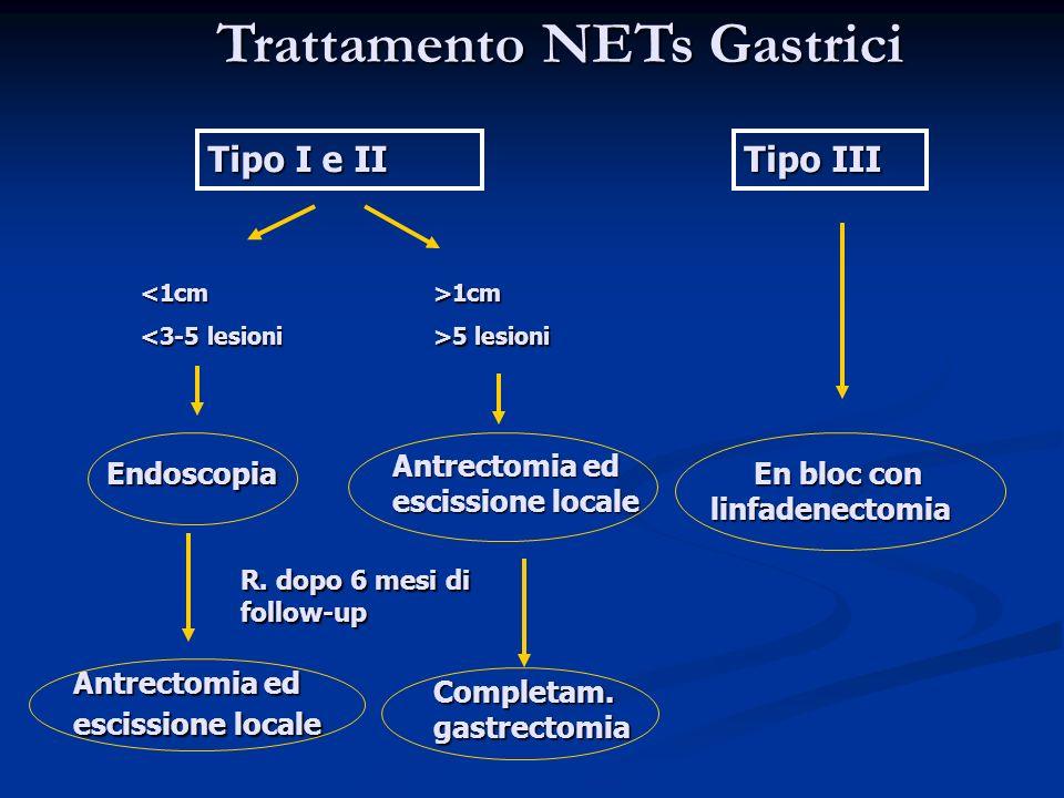 Trattamento NETs Gastrici