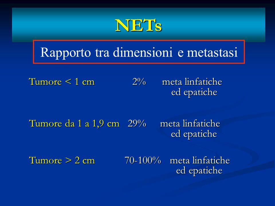 Rapporto tra dimensioni e metastasi