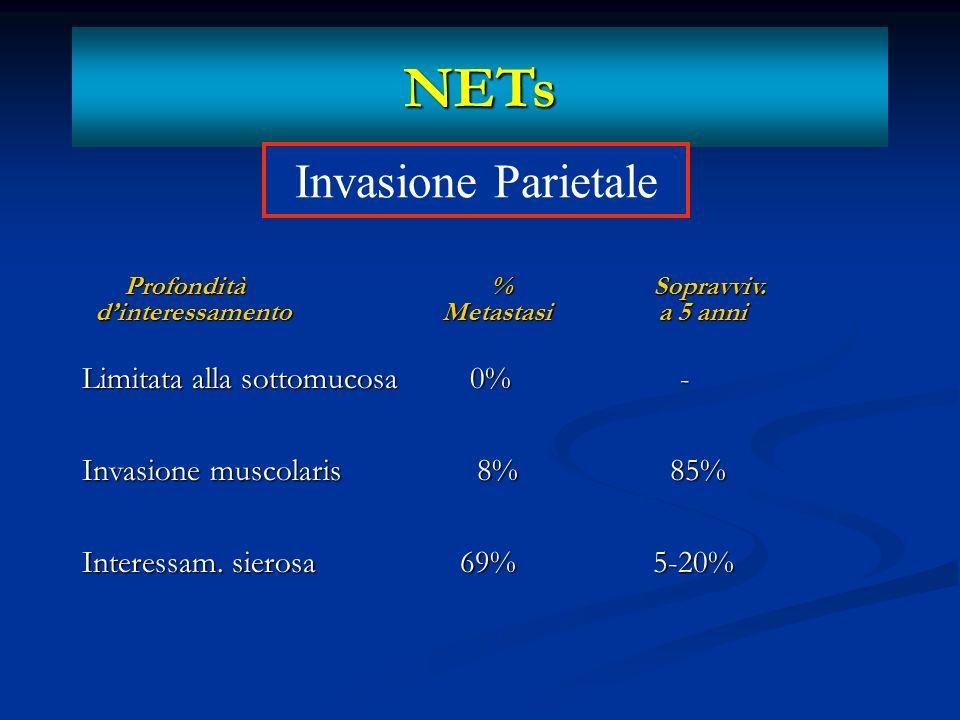 NETs Invasione Parietale Limitata alla sottomucosa 0% -