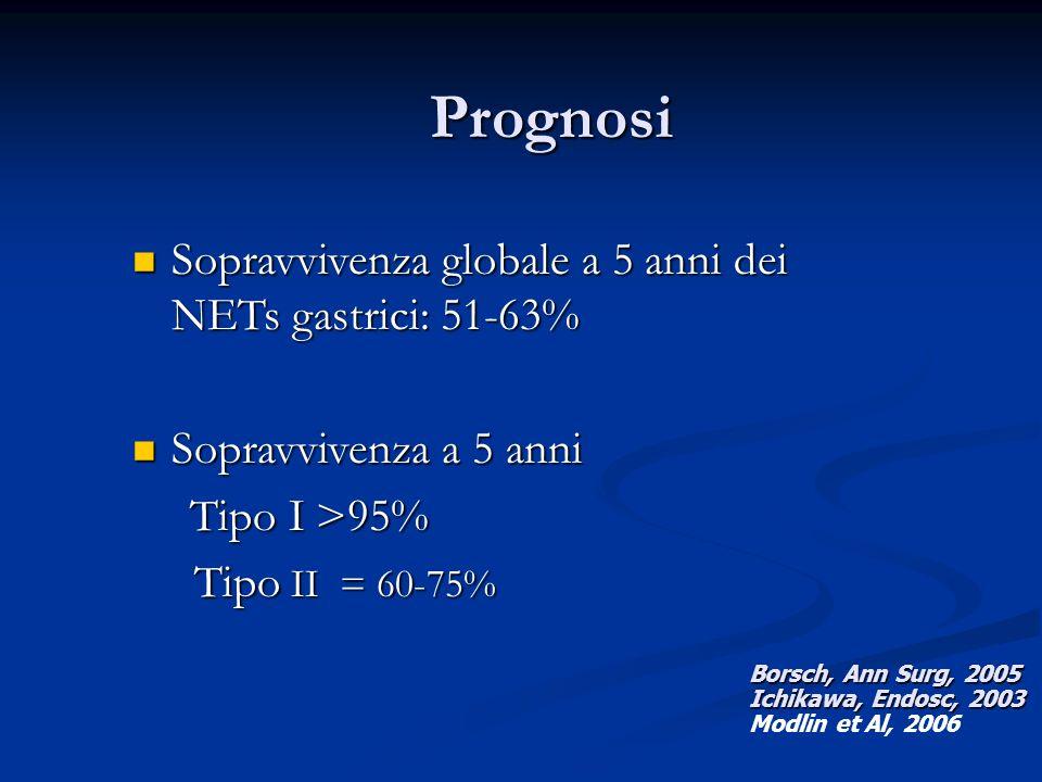 Prognosi Sopravvivenza globale a 5 anni dei NETs gastrici: 51-63%
