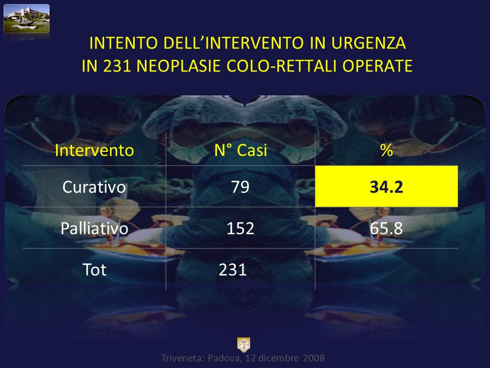 INTENTO DELL'INTERVENTO IN URGENZA IN 231 NEOPLASIE COLO-RETTALI OPERATE