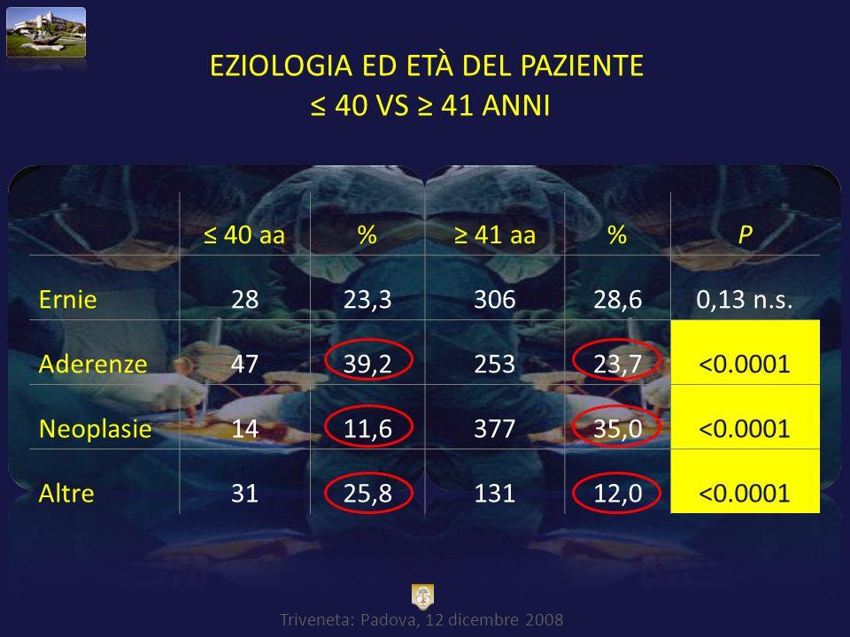 Eziologia ed Età del paziente