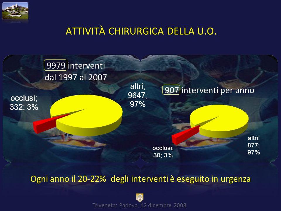 ATTIVITà CHIRURGICA DELLA U.O.