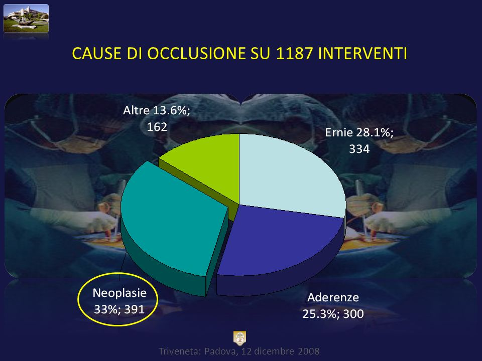 CAUSE DI OCCLUSIONE SU 1187 INTERVENTI