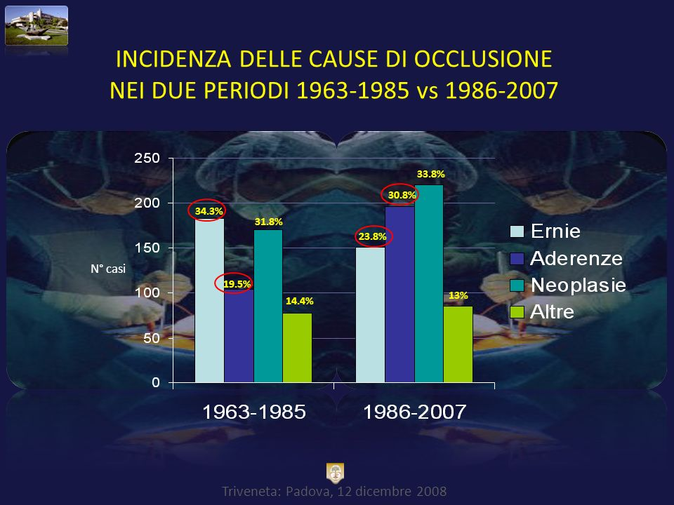 INCIDENZA DELLE CAUSE DI OCCLUSIONE NEI DUE PERIODI 1963-1985 vs 1986-2007