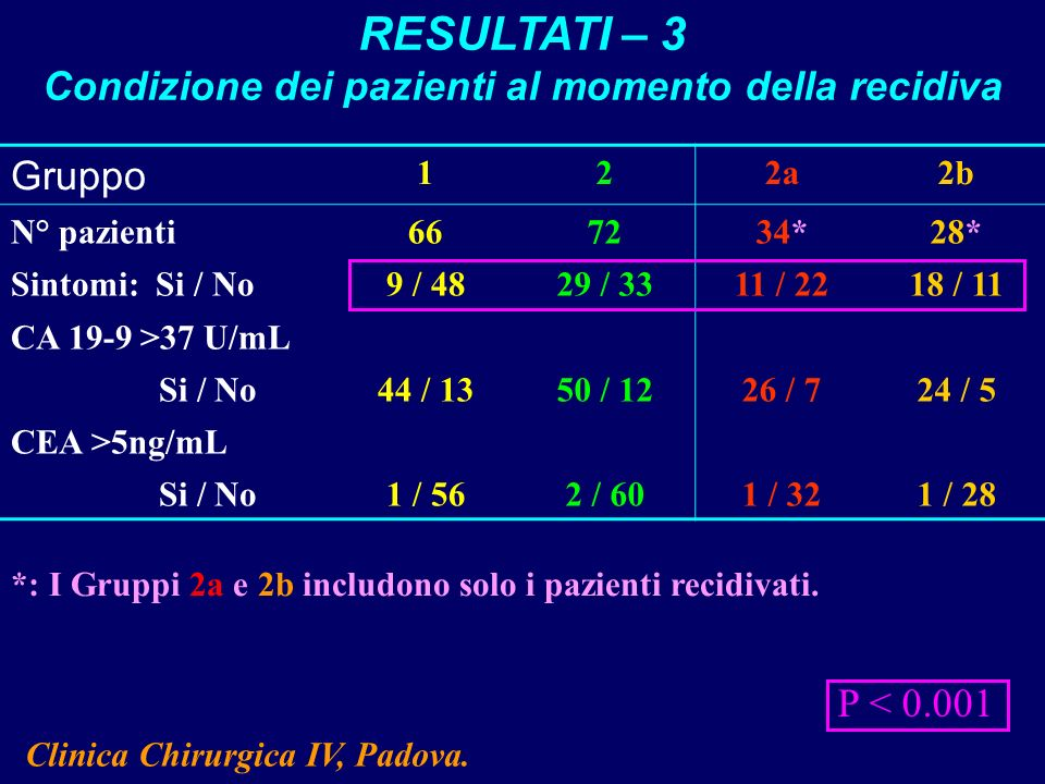 RESULTATI – 3 Condizione dei pazienti al momento della recidiva Gruppo