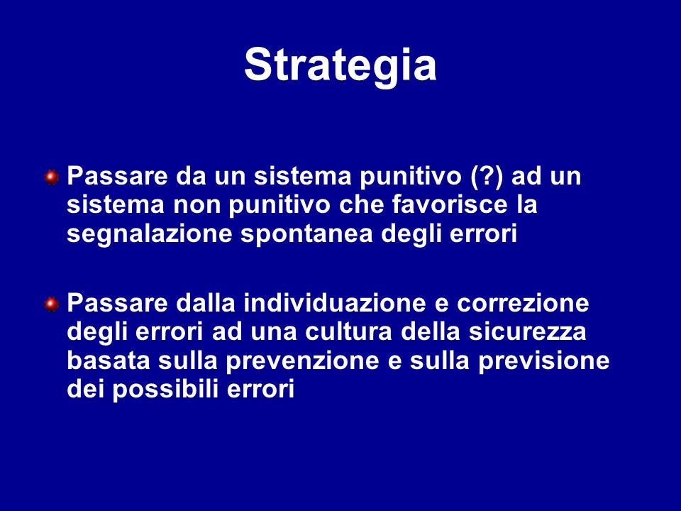 Strategia Passare da un sistema punitivo ( ) ad un sistema non punitivo che favorisce la segnalazione spontanea degli errori.