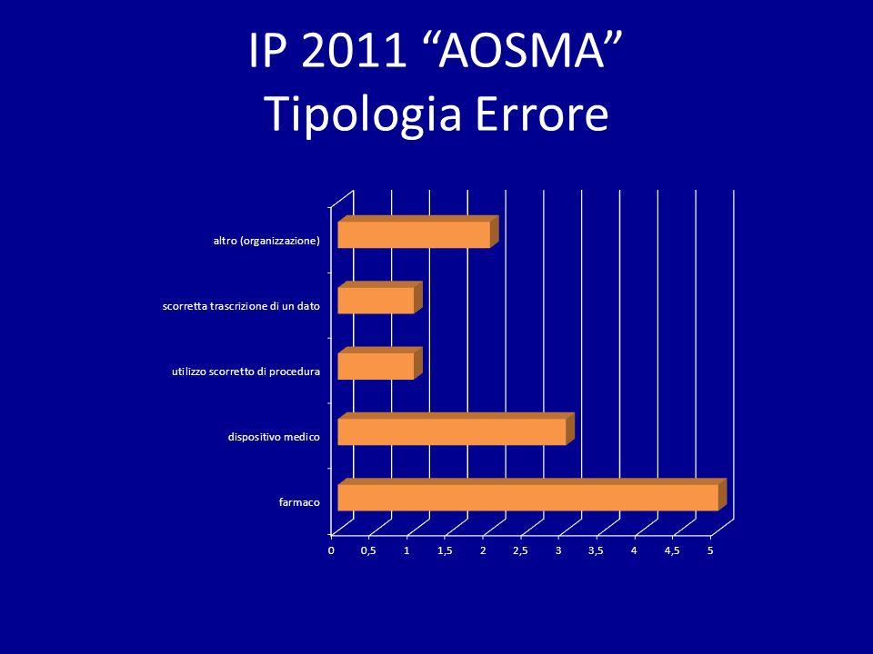 IP 2011 AOSMA Tipologia Errore