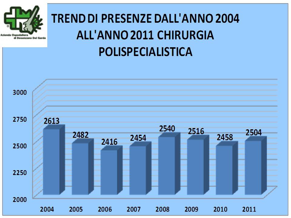 TREND DI PRESENZE DALL ANNO 2004 ALL ANNO 2011 CHIRURGIA POLISPECIALISTICA