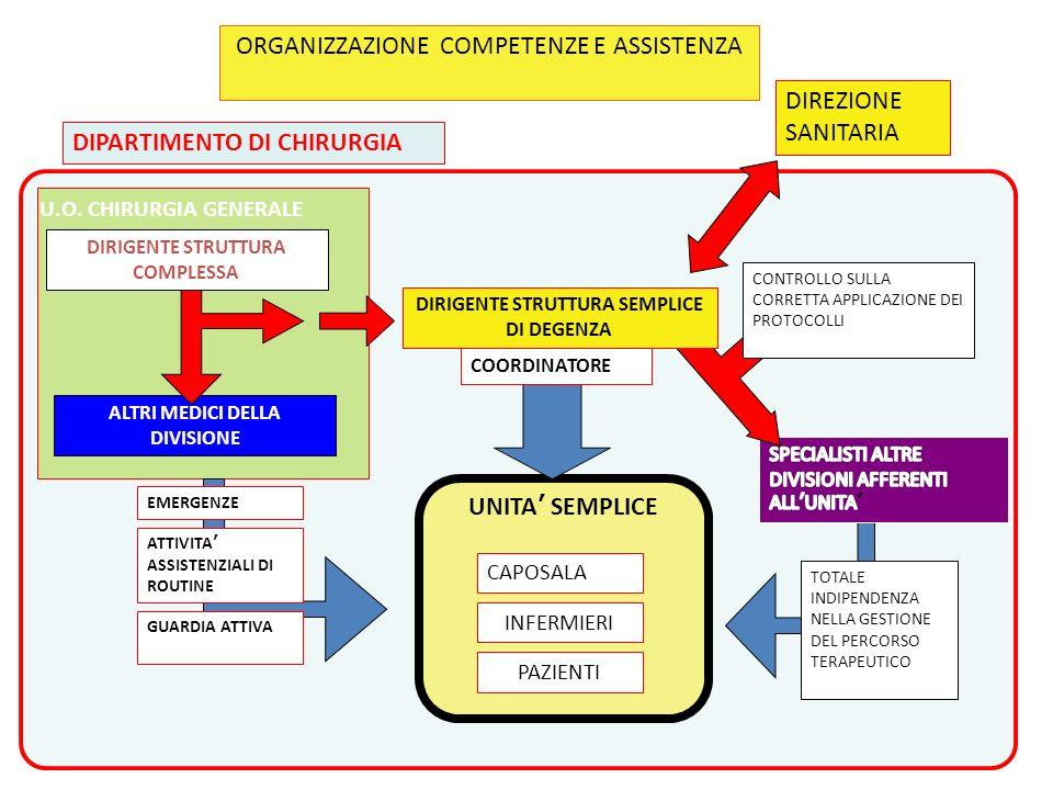 ORGANIZZAZIONE COMPETENZE E ASSISTENZA